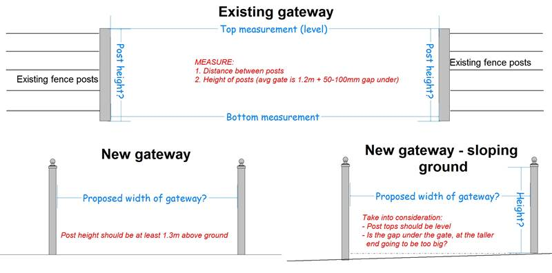Are you confused about how to work out what size gate you need? These three illustrations should help