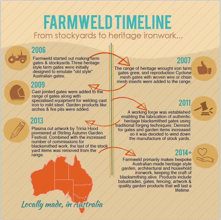 Farmweld's timeline
